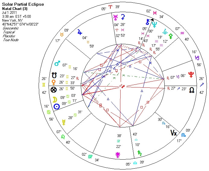 Solar Eclipse Chart July 1 2011 Perfect Pattern Astrology
